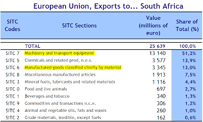 EU Exports to South Africa
