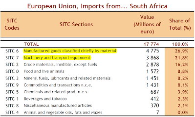 EU Imports from South Africa
