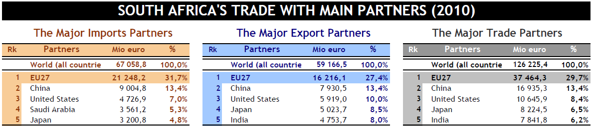 South Africa's Main Trading Partners
