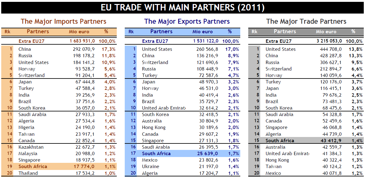 EU's Main Trading Partners